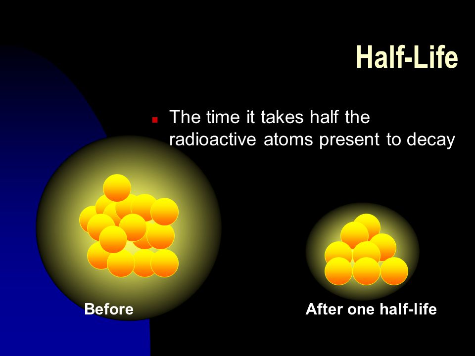 Half-Life The time it takes half the radioactive atoms present to decay. Before. After one half-life.