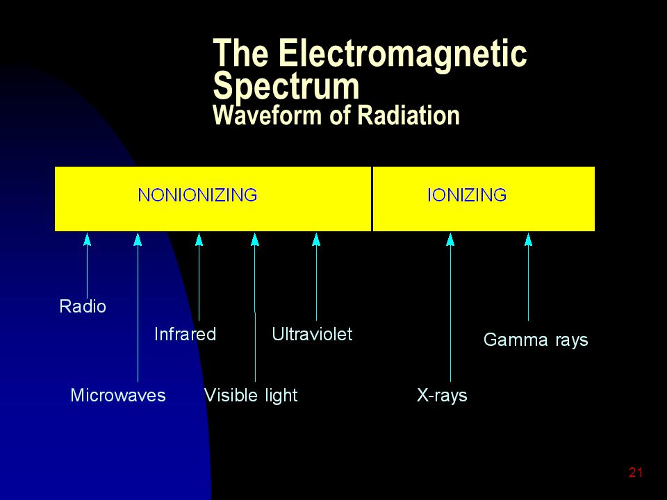 The Electromagnetic Spectrum Waveform of Radiation