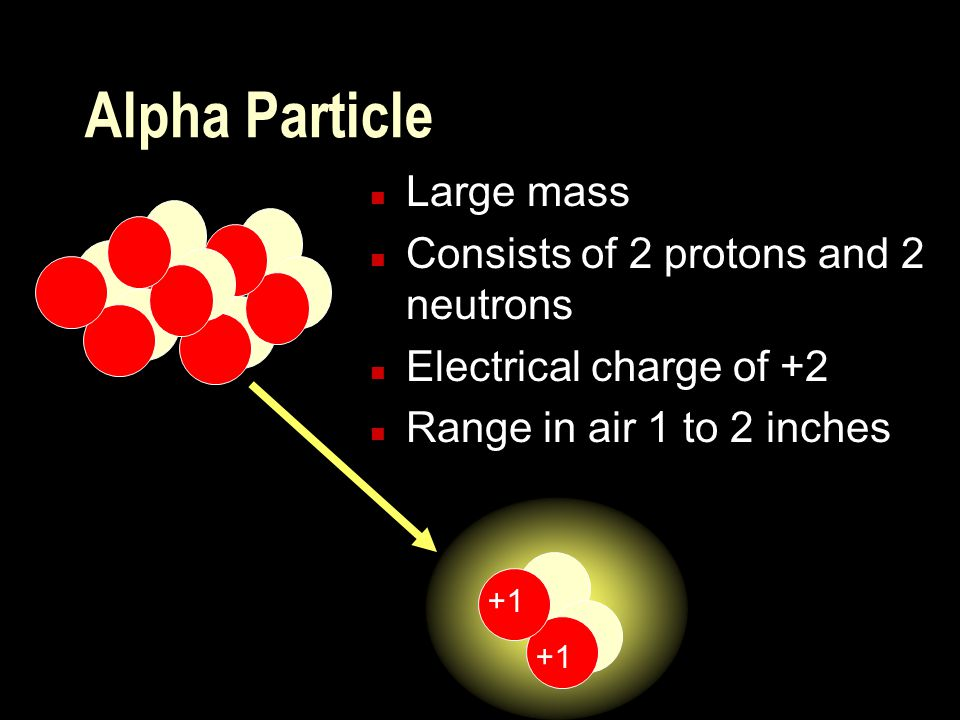 Alpha Particle Large mass Consists of 2 protons and 2 neutrons