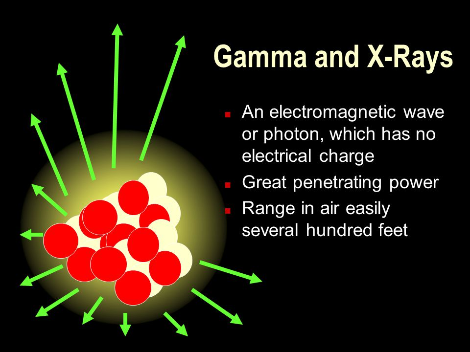 Gamma and X-Rays An electromagnetic wave or photon, which has no electrical charge. Great penetrating power.