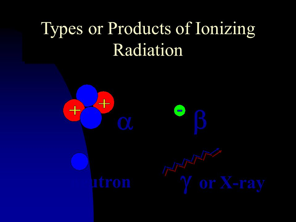 Types or Products of Ionizing Radiation
