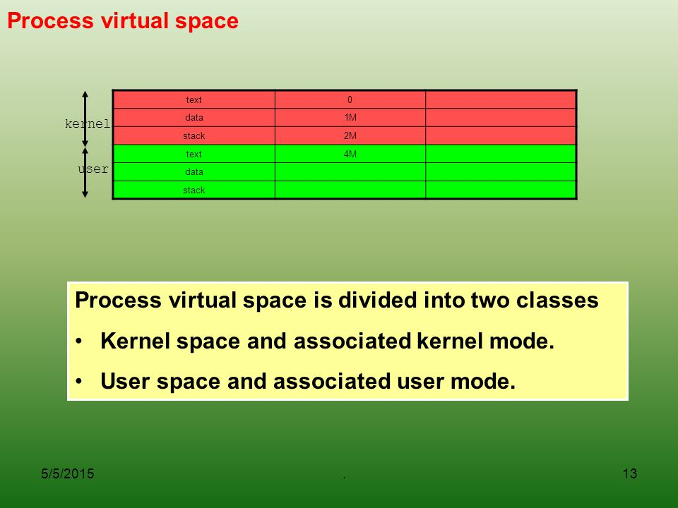 Process virtual space is divided into two classes