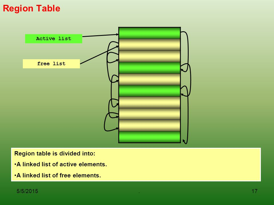 Region Table Region table is divided into: