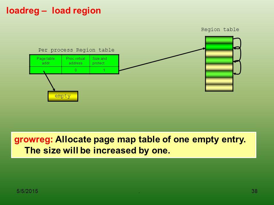 Per process Region table