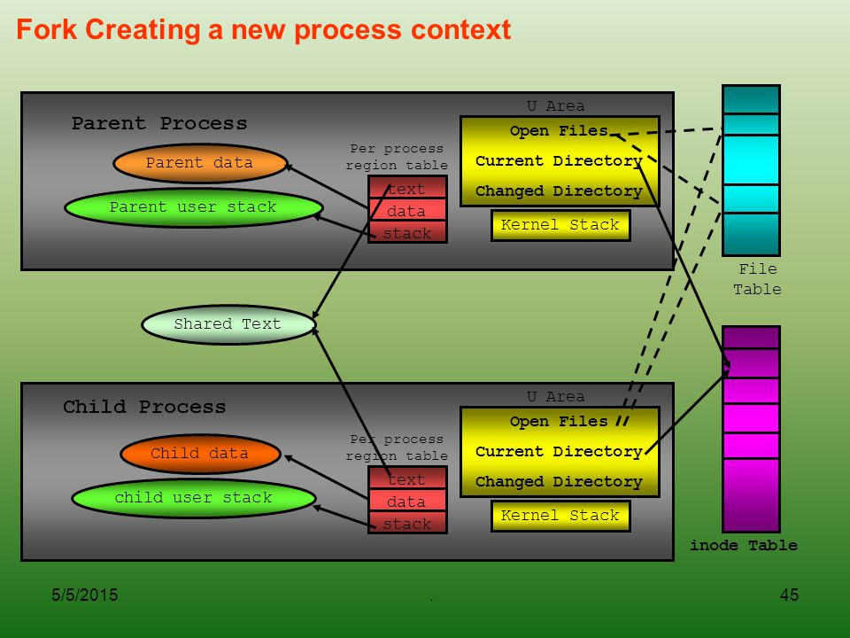 Fork Creating a new process context