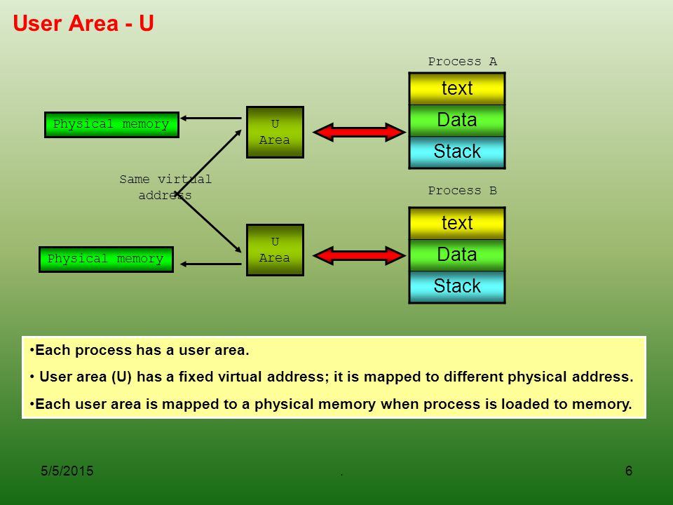 User Area - U text Data Stack text Data Stack
