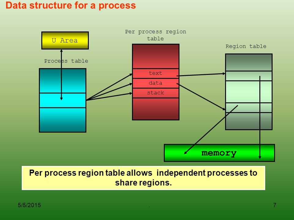 Data structure for a process