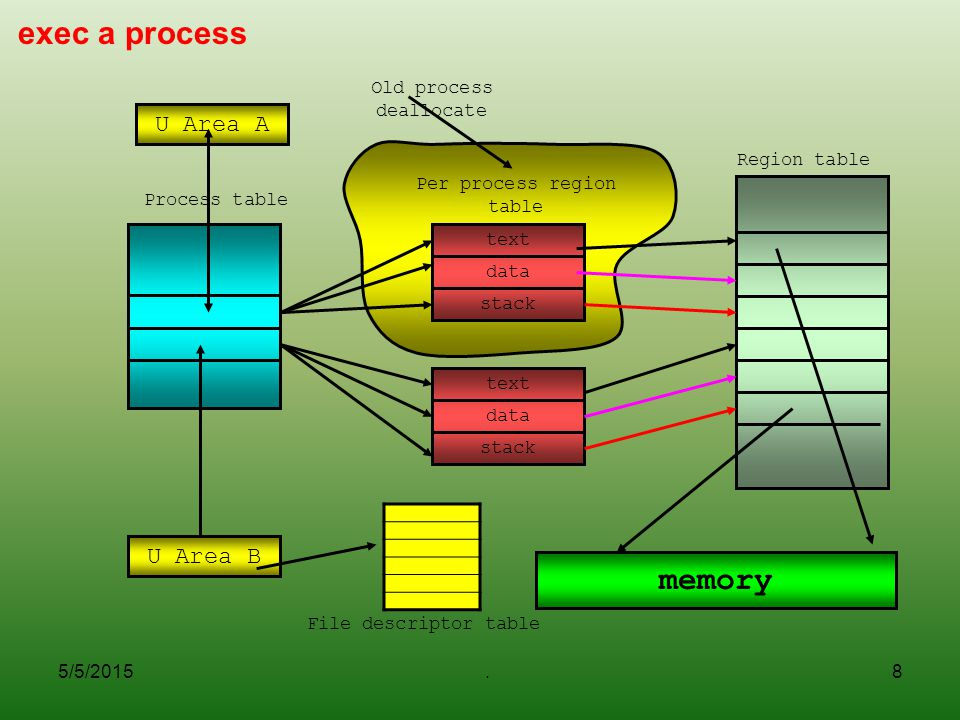 exec a process memory U Area A U Area B Old process deallocate