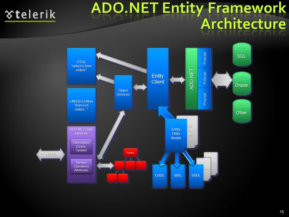 ADO.NET Entity Framework Architecture