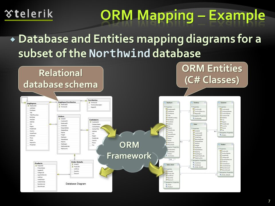 ORM Entities (C# Classes) Relational database schema