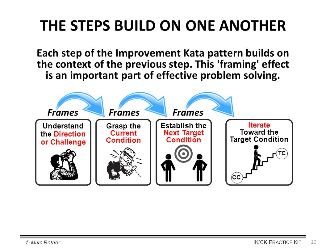 THE STEPS BUILD ON ONE ANOTHER