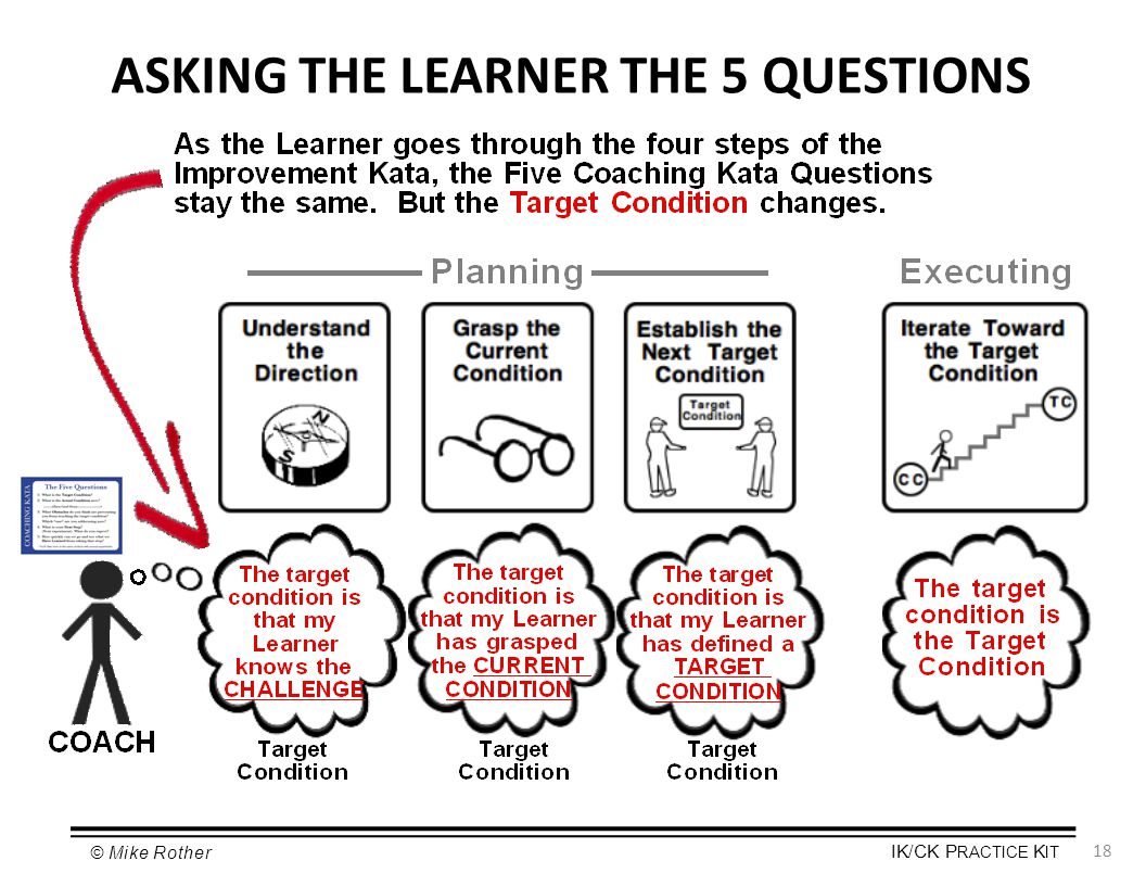 ASKING THE LEARNER THE 5 QUESTIONS