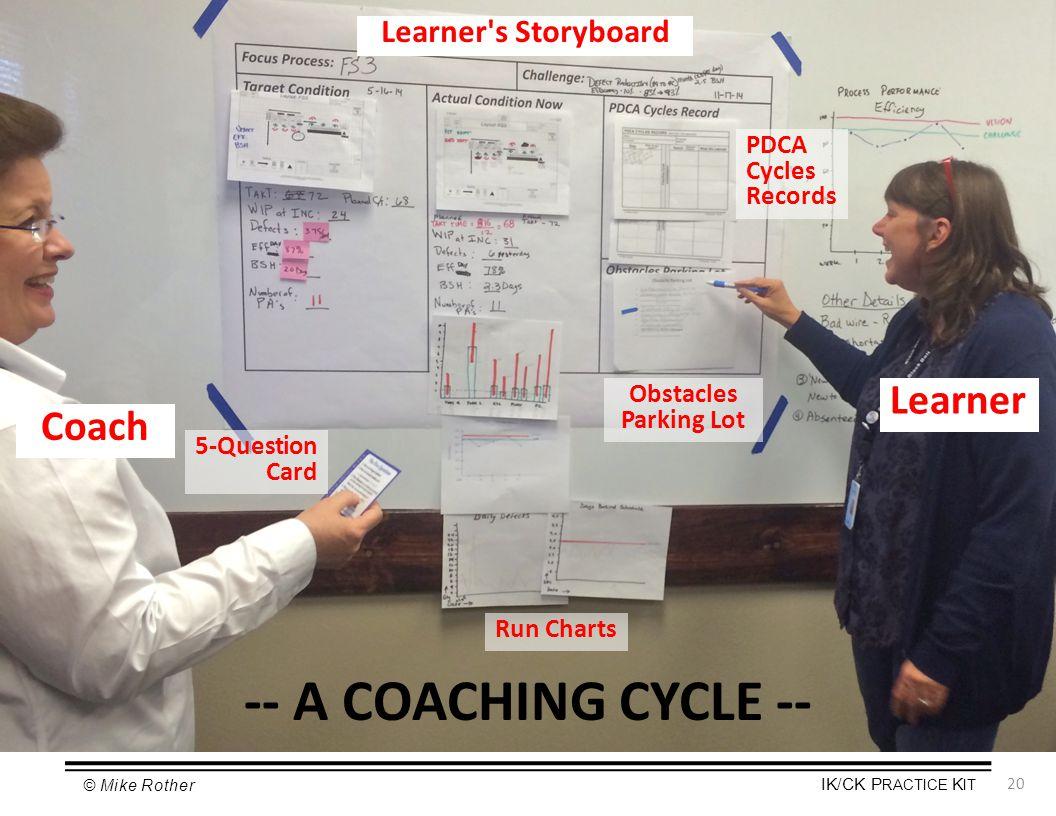 -- A COACHING CYCLE -- Learner Coach Learner s Storyboard