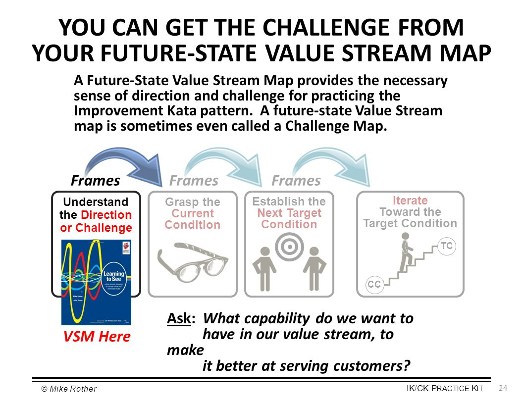 YOU CAN GET THE CHALLENGE FROM YOUR FUTURE-STATE VALUE STREAM MAP