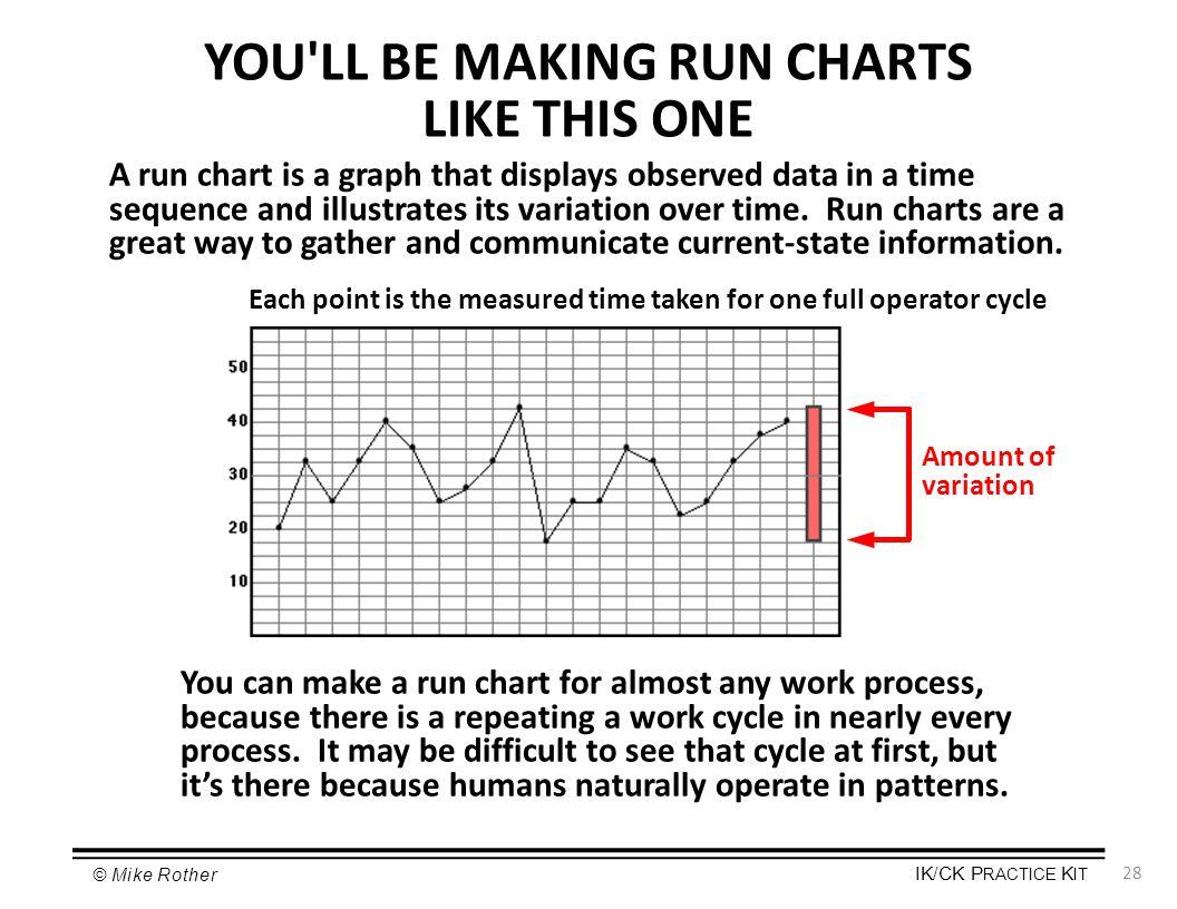 YOU LL BE MAKING RUN CHARTS