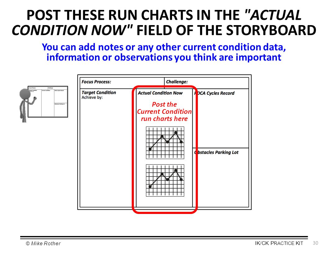 POST THESE RUN CHARTS IN THE ACTUAL CONDITION NOW FIELD OF THE STORYBOARD