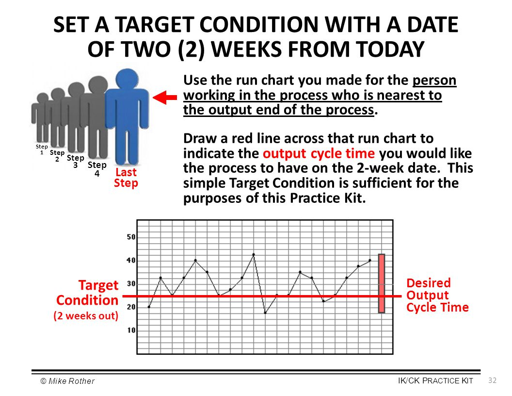 SET A TARGET CONDITION WITH A DATE OF TWO (2) WEEKS FROM TODAY