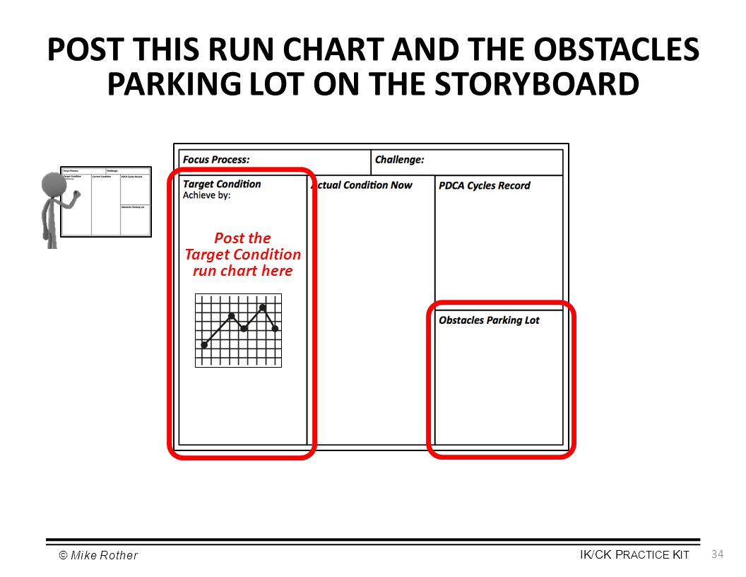 POST THIS RUN CHART AND THE OBSTACLES PARKING LOT ON THE STORYBOARD