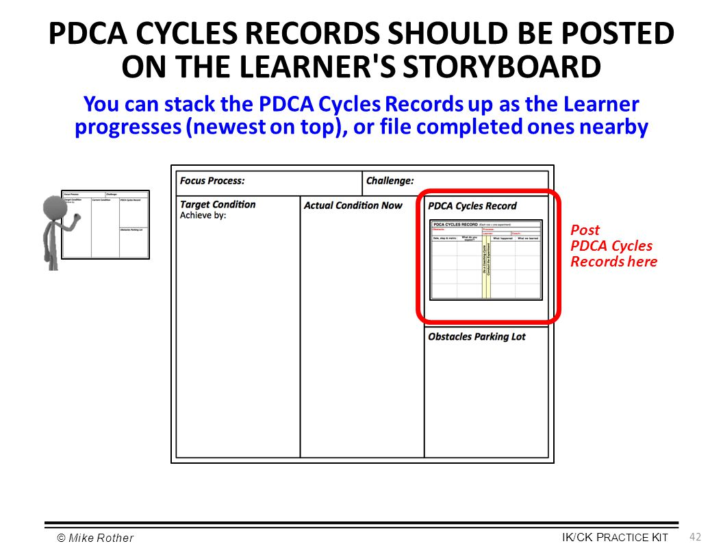 PDCA CYCLES RECORDS SHOULD BE POSTED ON THE LEARNER S STORYBOARD