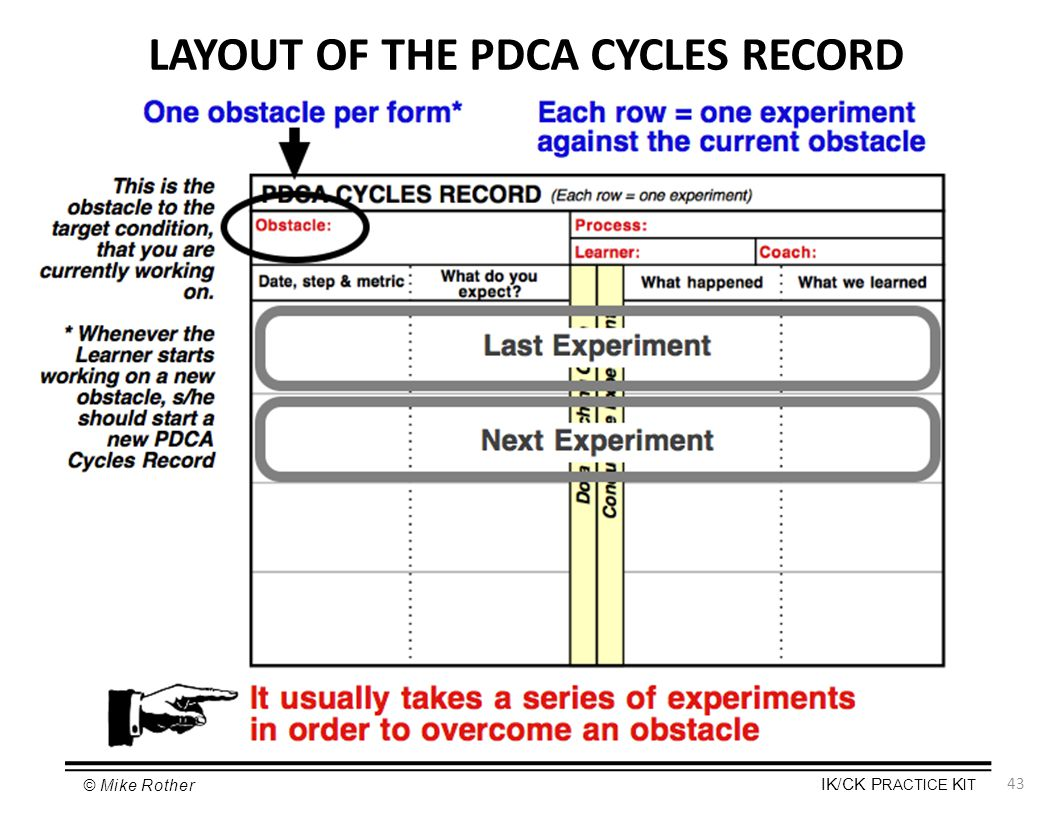 LAYOUT OF THE PDCA CYCLES RECORD