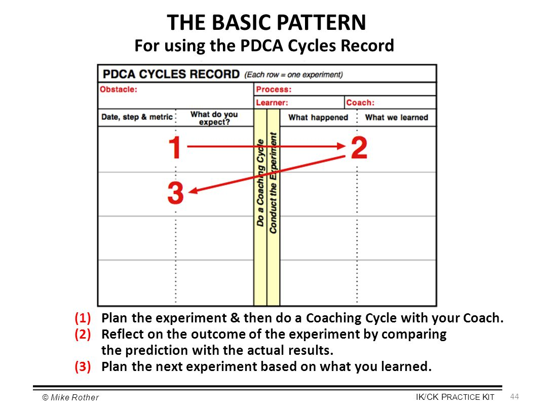 For using the PDCA Cycles Record