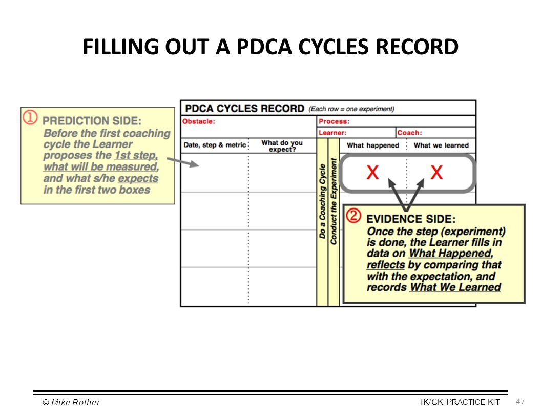 FILLING OUT A PDCA CYCLES RECORD
