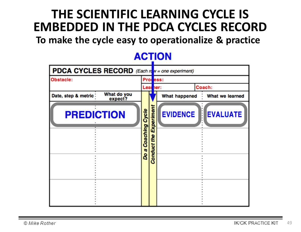 THE SCIENTIFIC LEARNING CYCLE IS EMBEDDED IN THE PDCA CYCLES RECORD