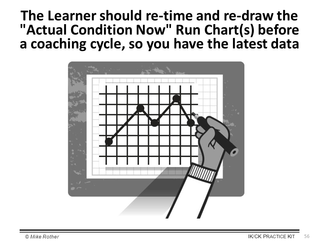 a coaching cycle, so you have the latest data