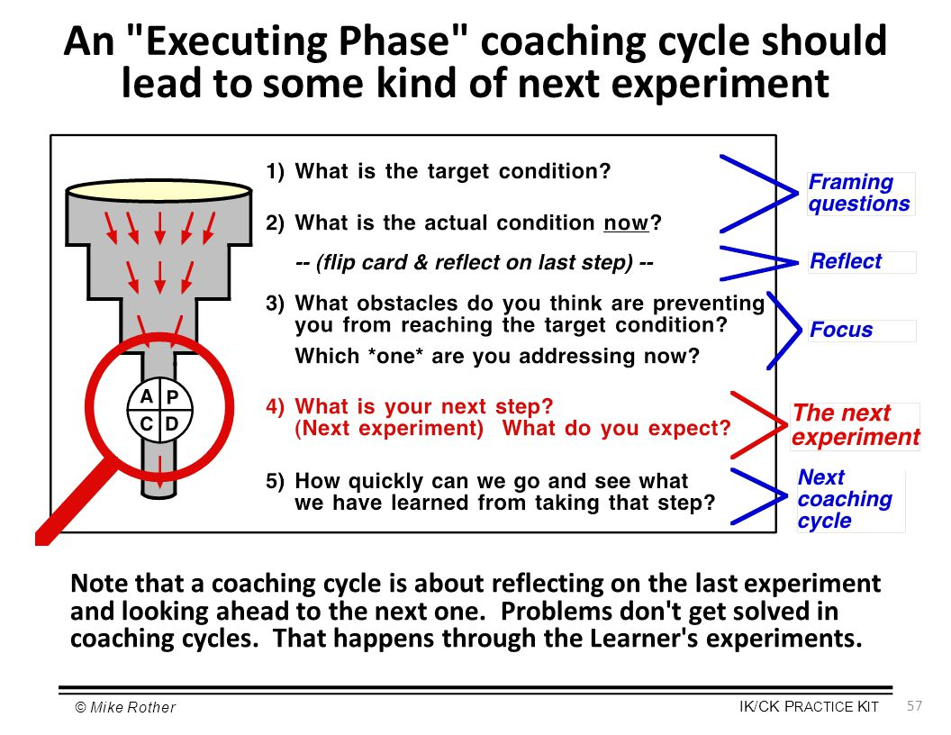 An Executing Phase coaching cycle should