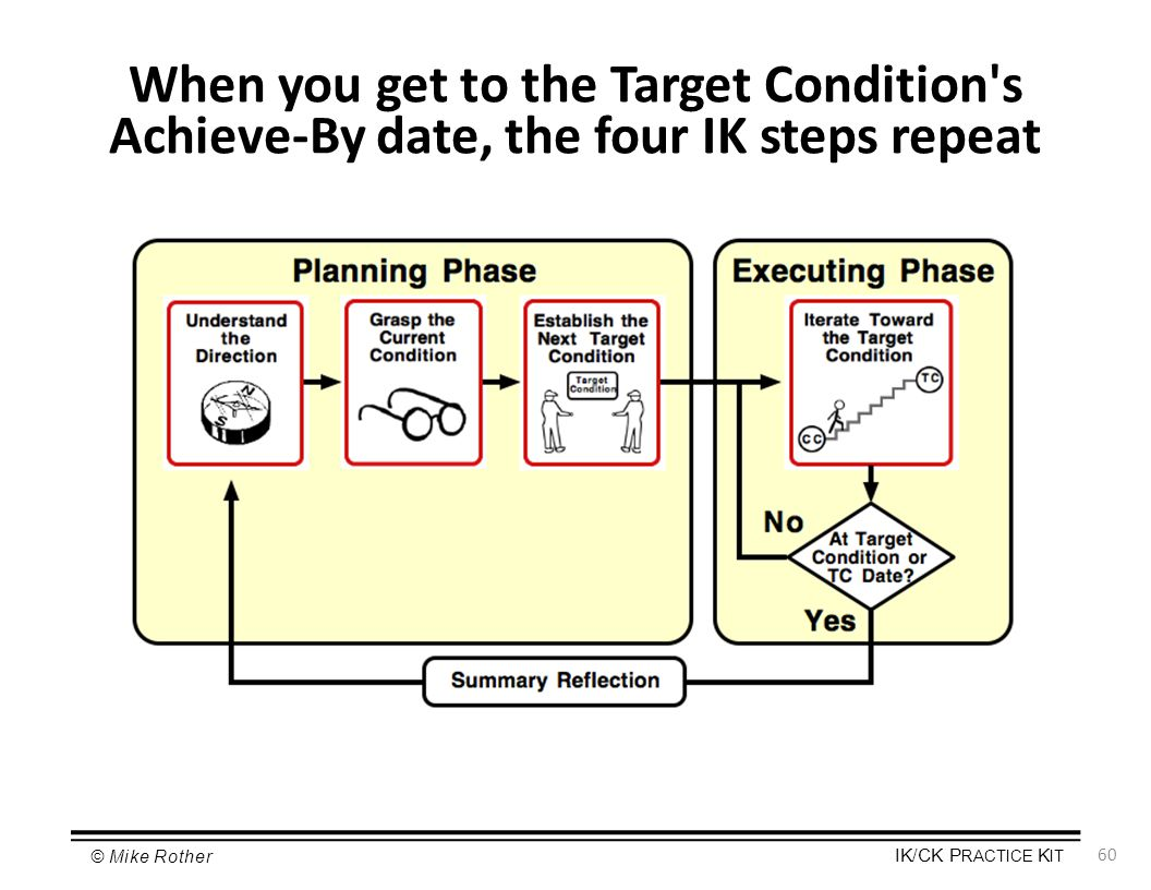 When you get to the Target Condition s Achieve-By date, the four IK steps repeat