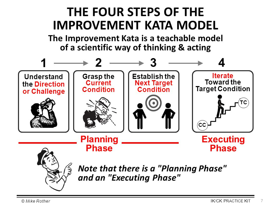 THE FOUR STEPS OF THE IMPROVEMENT KATA MODEL