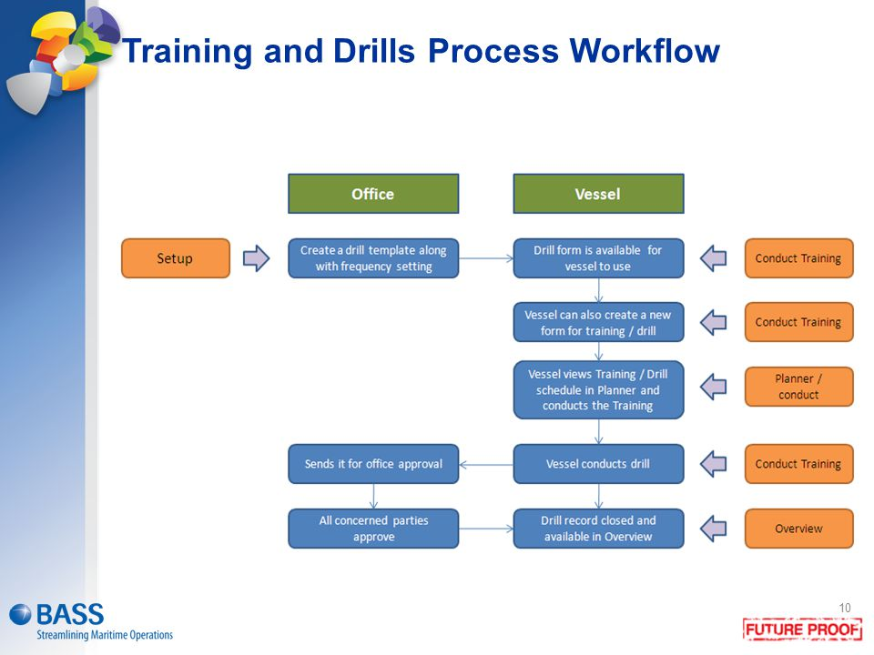 Training and Drills Process Workflow