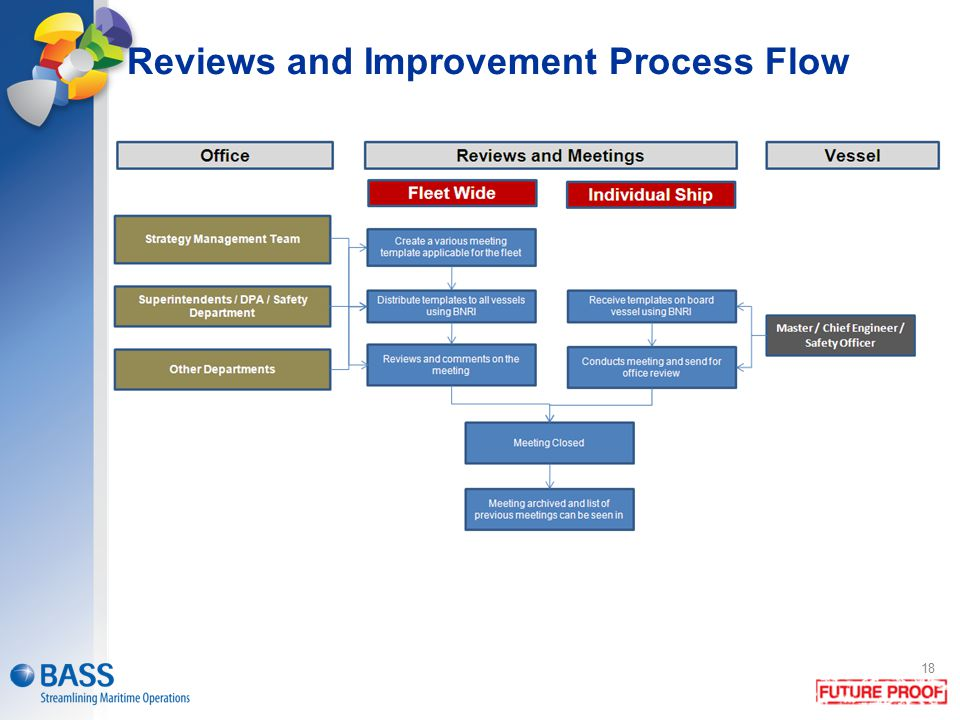 Reviews and Improvement Process Flow
