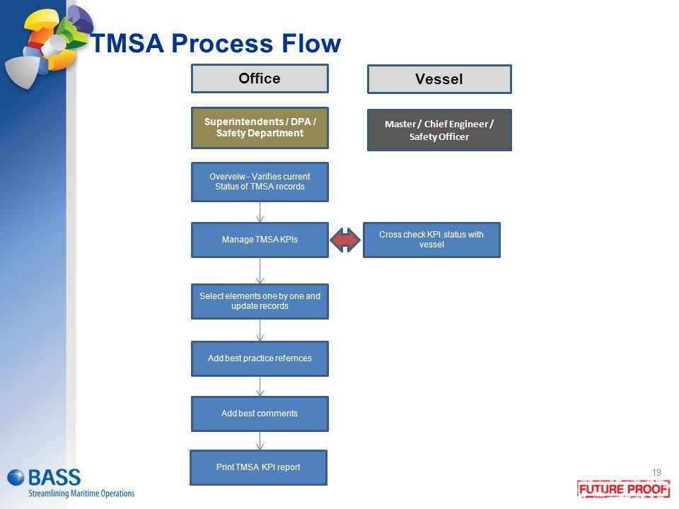 TMSA Process Flow