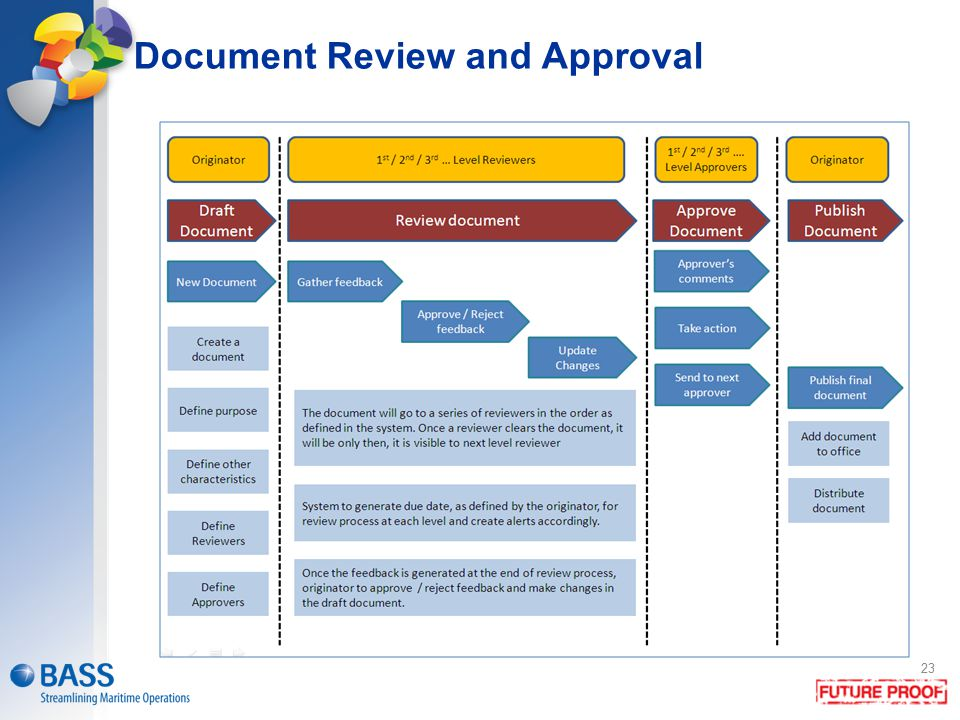 Document Review and Approval