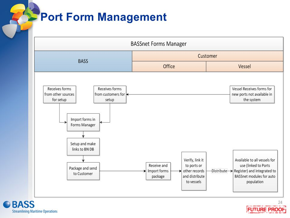 Port Form Management