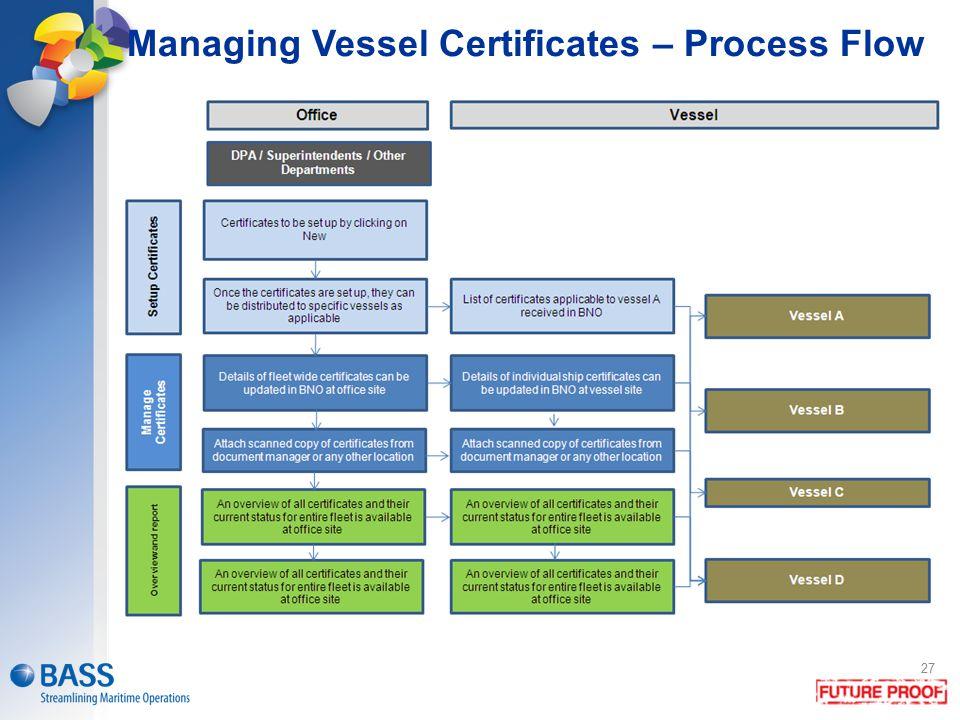 Managing Vessel Certificates – Process Flow