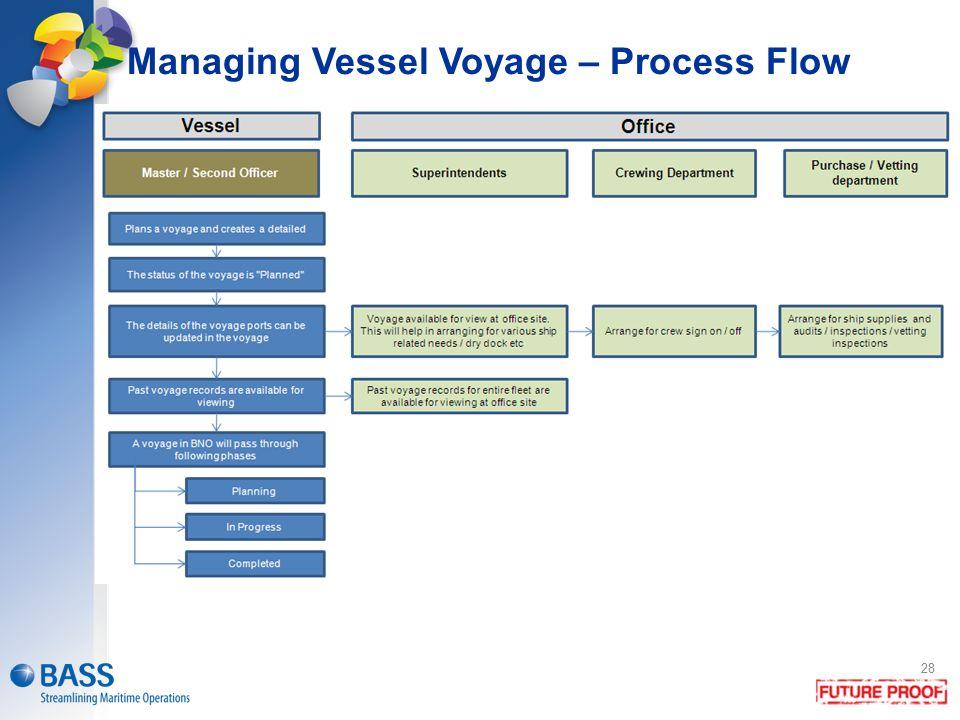 Managing Vessel Voyage – Process Flow