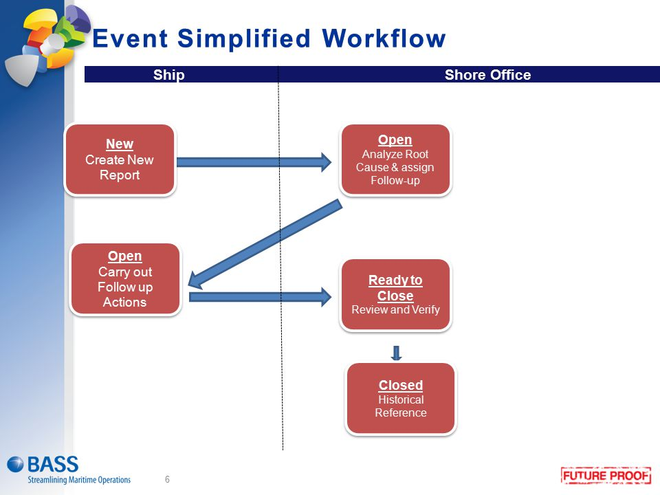 Event Simplified Workflow