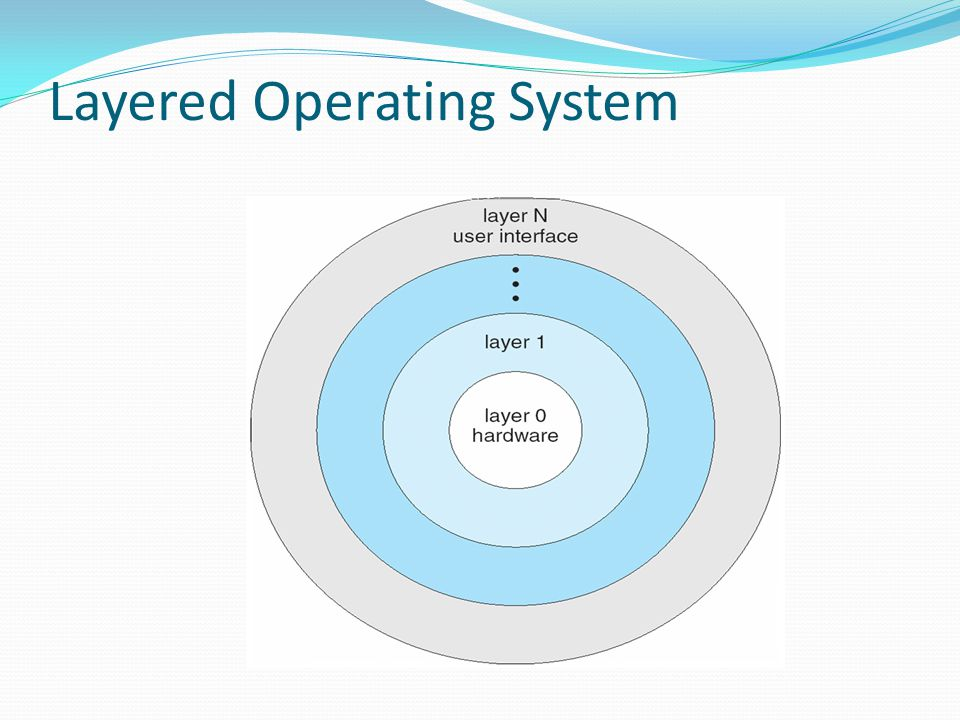Layered Operating System