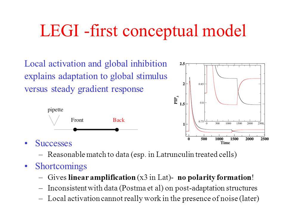 LEGI -first conceptual model