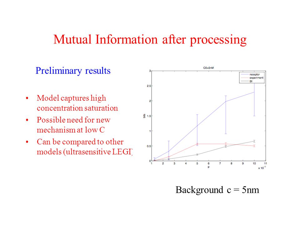 Mutual Information after processing