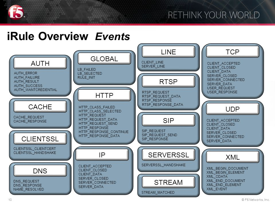 iRule Overview Events LINE TCP GLOBAL RTSP HTTP CACHE UDP SIP