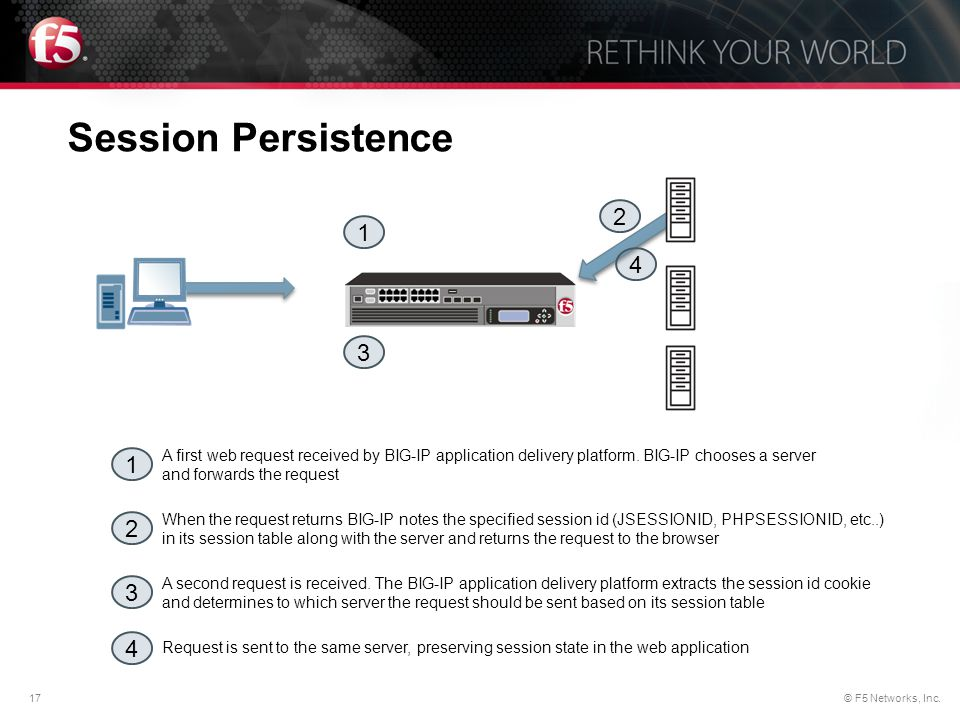 Session Persistence 2. 1. 4. 3.