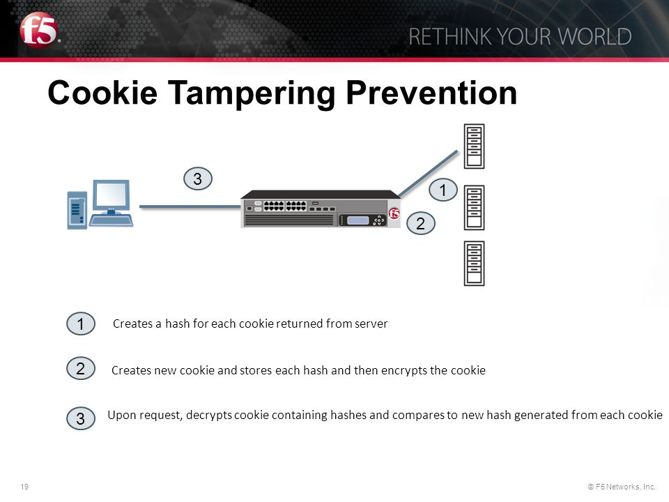 Cookie Tampering Prevention