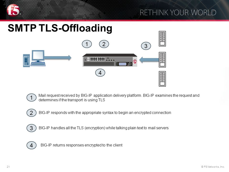 SMTP TLS-Offloading 1. 2. 3. 4.