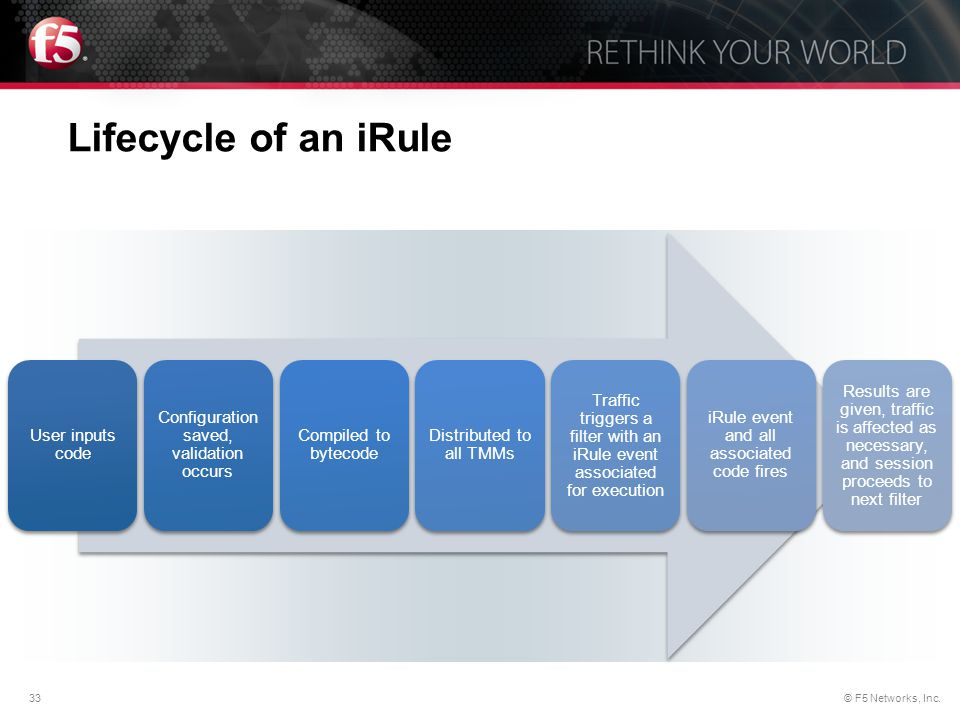 Lifecycle of an iRule User inputs code
