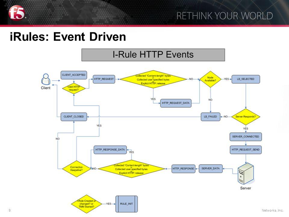 iRules: Event Driven