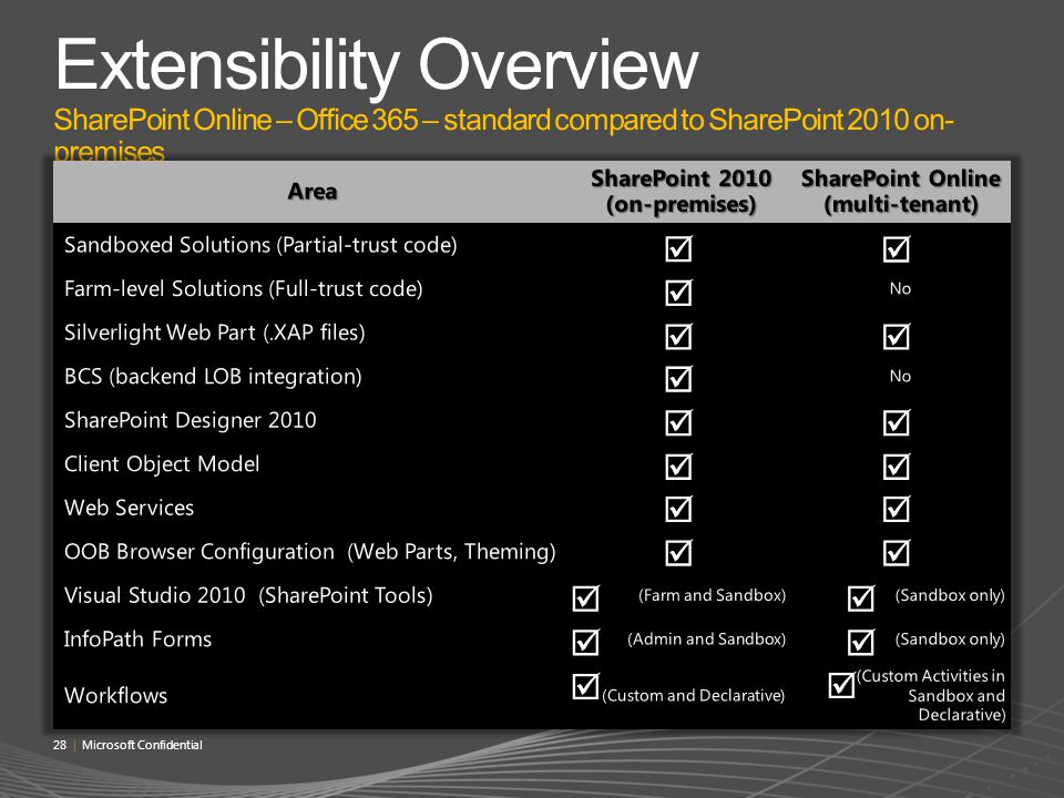 SharePoint 2010 (on-premises) SharePoint Online (multi-tenant)