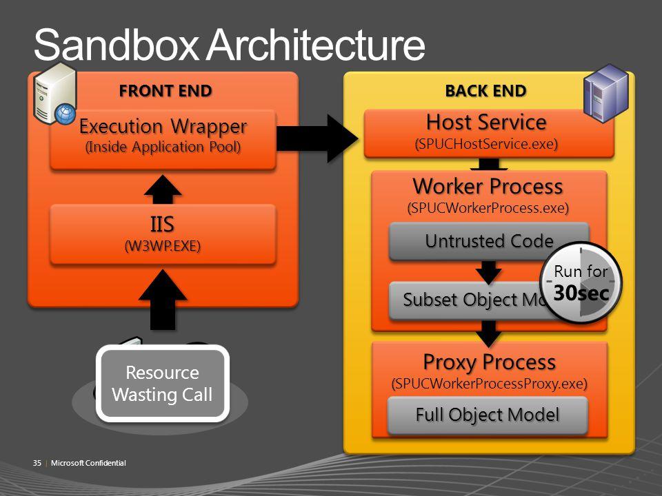 Sandbox Architecture Host Service (SPUCHostService.exe) Worker Process